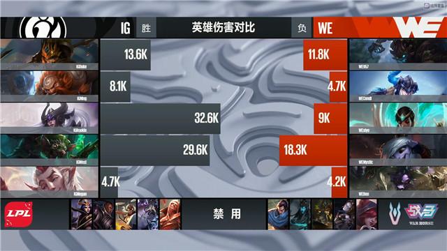 【战报】IG辛德拉暴力输出统治全场,双方2-2平进入决胜局